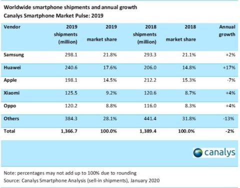 Samsung leads 2019 as global smartphone market grows by 1%: Canalys Research