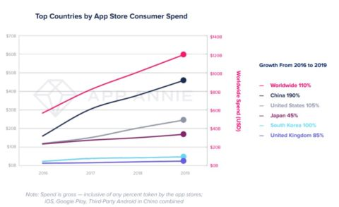 Over 204 billion app downloads globally in 2019, $120 billion consumer spend, India sees 190% growth in downloads