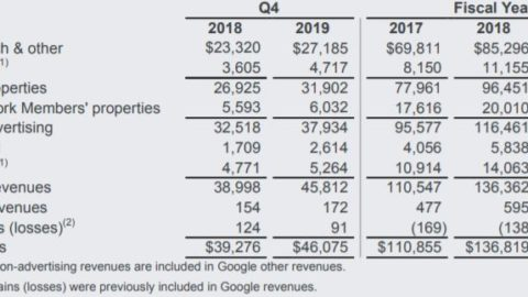 Alphabet reports Youtube revenues at $15.15 billion, cloud revenues of $8.92 billion for 2019