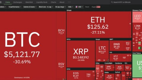 [UPDATES] Bitcoin now trading at $5000 levels as coronavirus outbreak continues to tank global financial markets