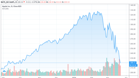Apple not a trillion dollar company anymore as unprecedented Fed stimulus fails to arrest market slide